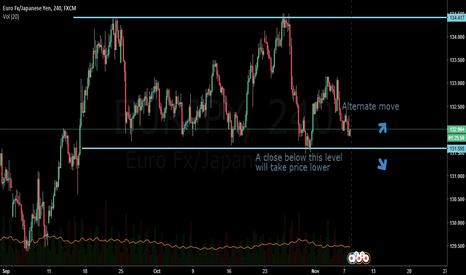 EURJPY: EURJPY - Range Trading??