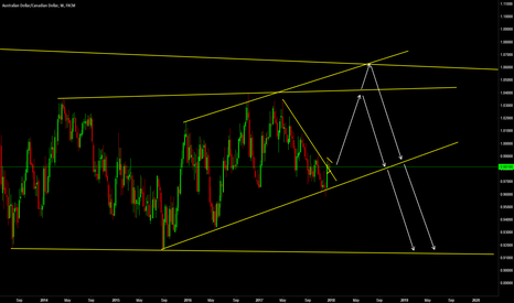 AUDCAD: Two Possibilities for AUDCAD on the Weekly Chart