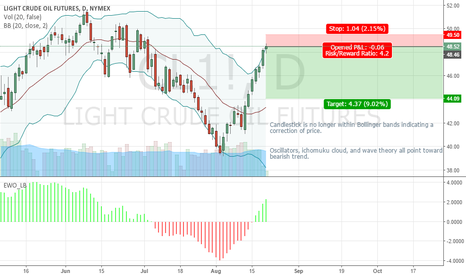 CL1!: Short on Oil
