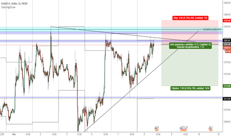 XAUUSD: XauUsd Corto #PriceAction