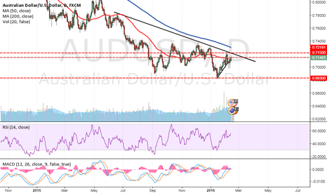 AUDUSD: Forex Market Analysis And Trading Tips - 15/02/2016