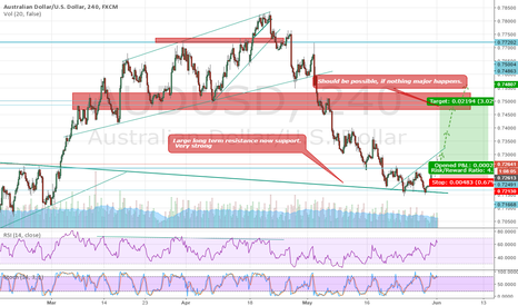 AUDUSD: Bounce of strong support