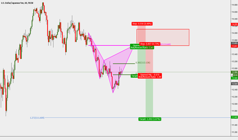 USDJPY: USDJPY: 1H Trend Continuation Cypher