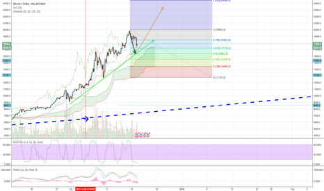 BTCUSD: $BTCUSD possible correction up to 16300usd