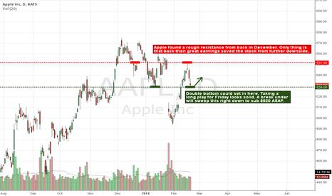 AAPL: Temporary Bottom for Apple