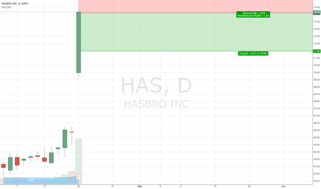 HAS: Hasbro looking a bit overbought