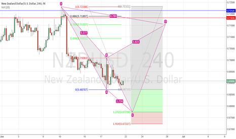 NZDUSD: NZD/USD Cypher Study