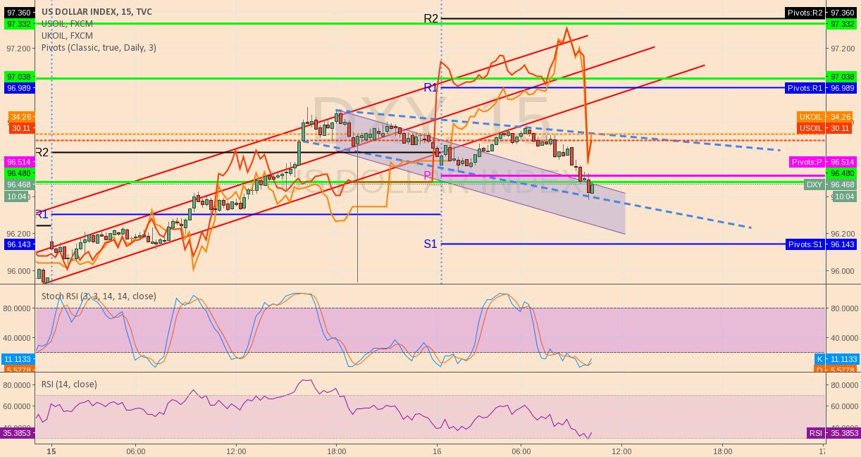 SELL USD in short term vs JPY