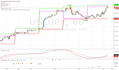 USDJPY: Trade Hourly SR with PPO and HighLows -  AWESOME!
