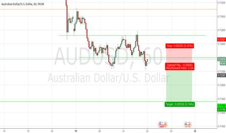 AUDUSD: AUDUSD Short Analysis