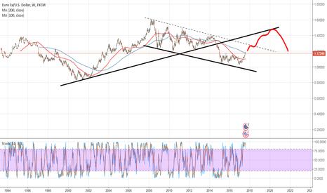 EURUSD: EURUSD toward 1.50 by the year 2022 what you think ?