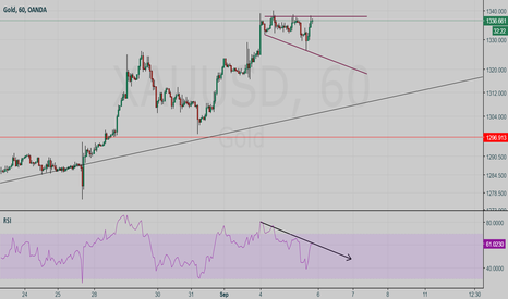 XAUUSD: GOLD Right-Angled and Descending Broadening Formation