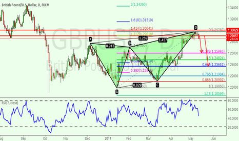 GBPUSD: There is a Butterfly pattern in GBPUSD