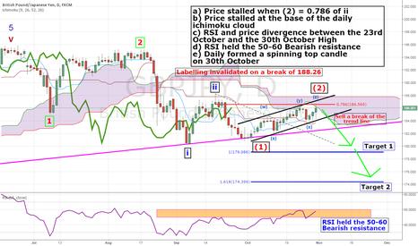 GBPJPY: GBP/JPY Nearly ready fall?