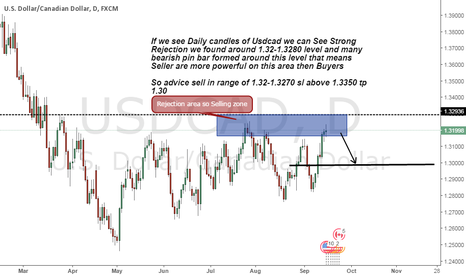 USDCAD: Usdcad sell advice on Strong Rejection area