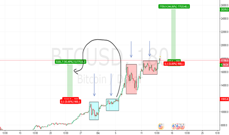 BTCUSD: Posiblemente un Nuevo patrón del BITCOIN