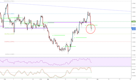 GBPUSD: Nice demo of Price Action