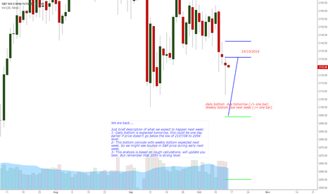 ES1!: ES 12-16 Projections for the next week