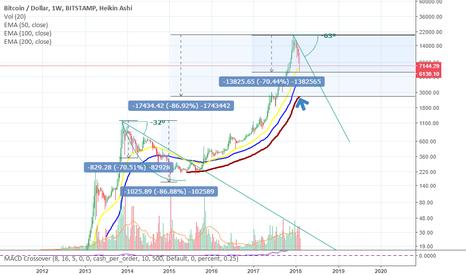 BTCUSD: BTC/USD CRASH/BEAR MARKET
