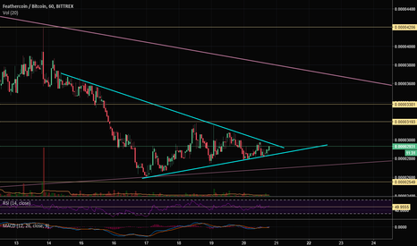 FTCBTC: FTC nearing end of symmetrical triangle -- could go either way
