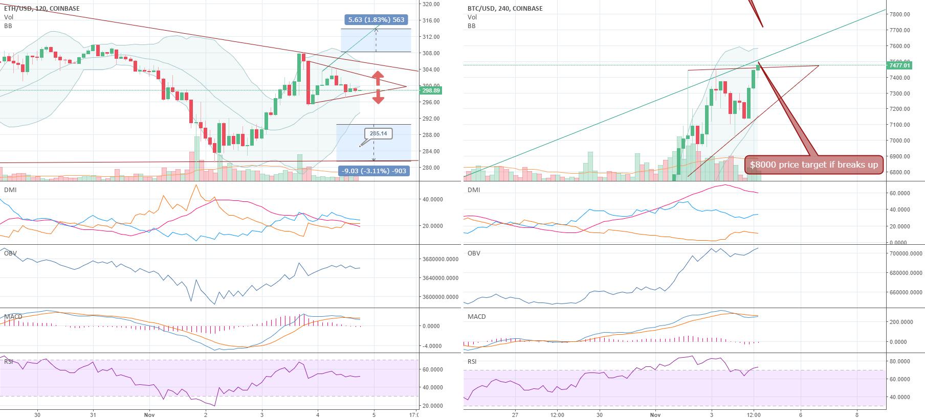 ETH/USD & BTC/USD (Day Trades)