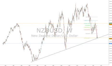 NZDUSD: NZDUSD weekly
