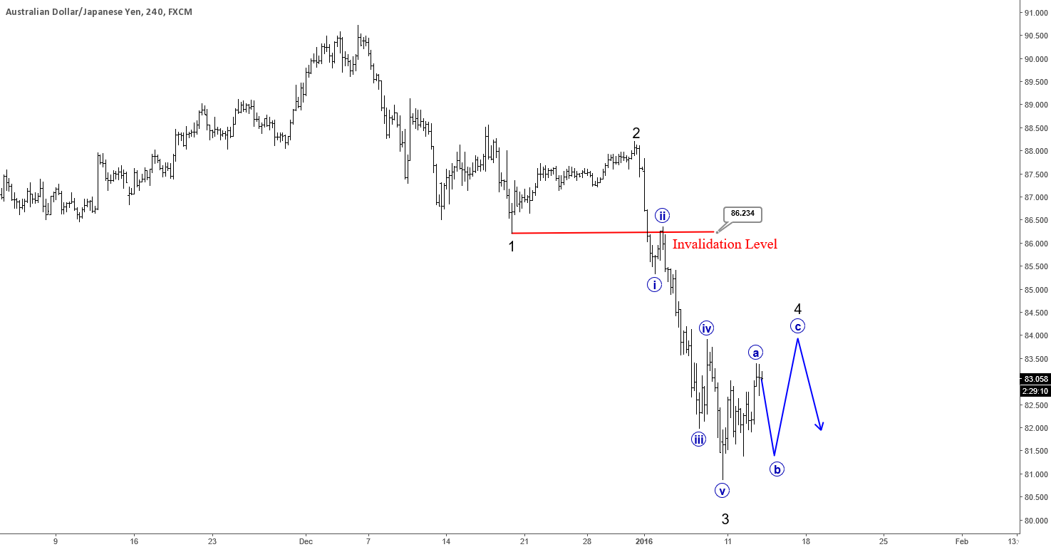 AUDJPY : Correction In The Making