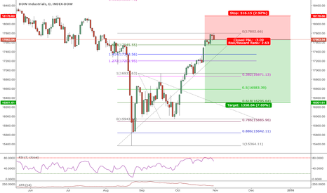 DJI: DOW is a sell here