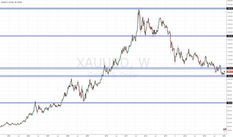XAUUSD: XAUUSD weekly chart overlook