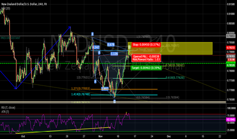 NZDUSD: Bearish CYPHER NZD/USD 240