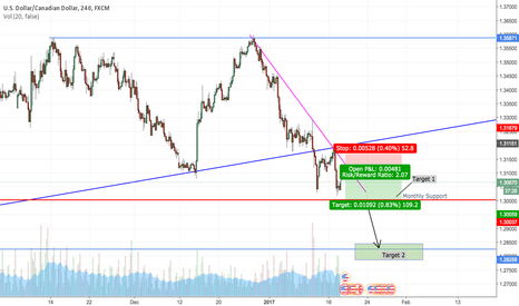 USDCAD: USD/CAD SHORT POSSIBILITY