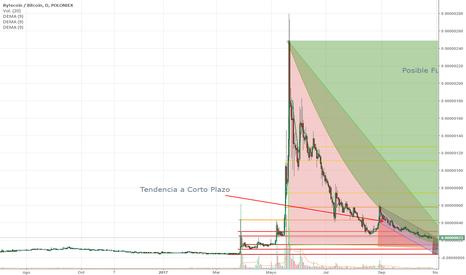 BCNBTC: Tendencias a corto y largo plazo en Bytecoin o BCN