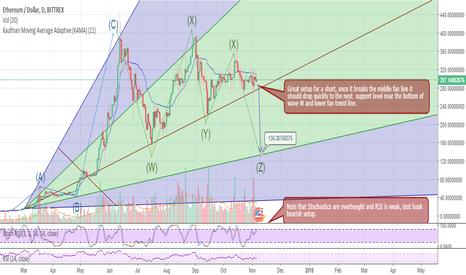 ETHUSD: Big Dump coming in ETH/USD