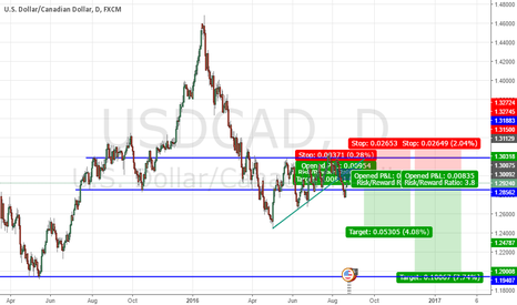 USDCAD: Short probability usd/cad