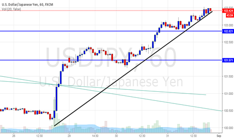 USDJPY: usdjpy great opportunity