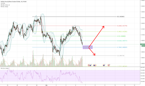 GBPNZD: Correction patterm on GBPNZD