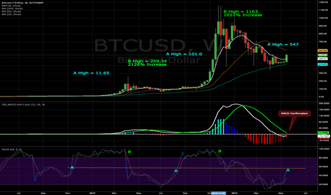 BTCUSD: Have I missed the boat now? Most definitely not! Come aboard.