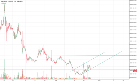 BLKBTC: BLK/BTC