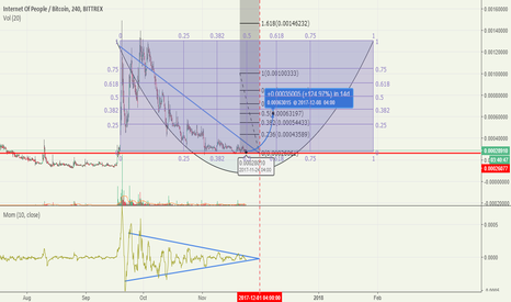 IOPBTC: $IOP prediction
