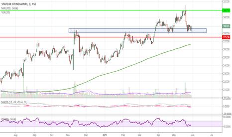SBIN: SBIN short term breakout