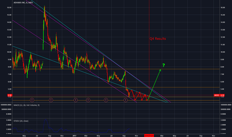 ADXS: Playing with support/resistance levels