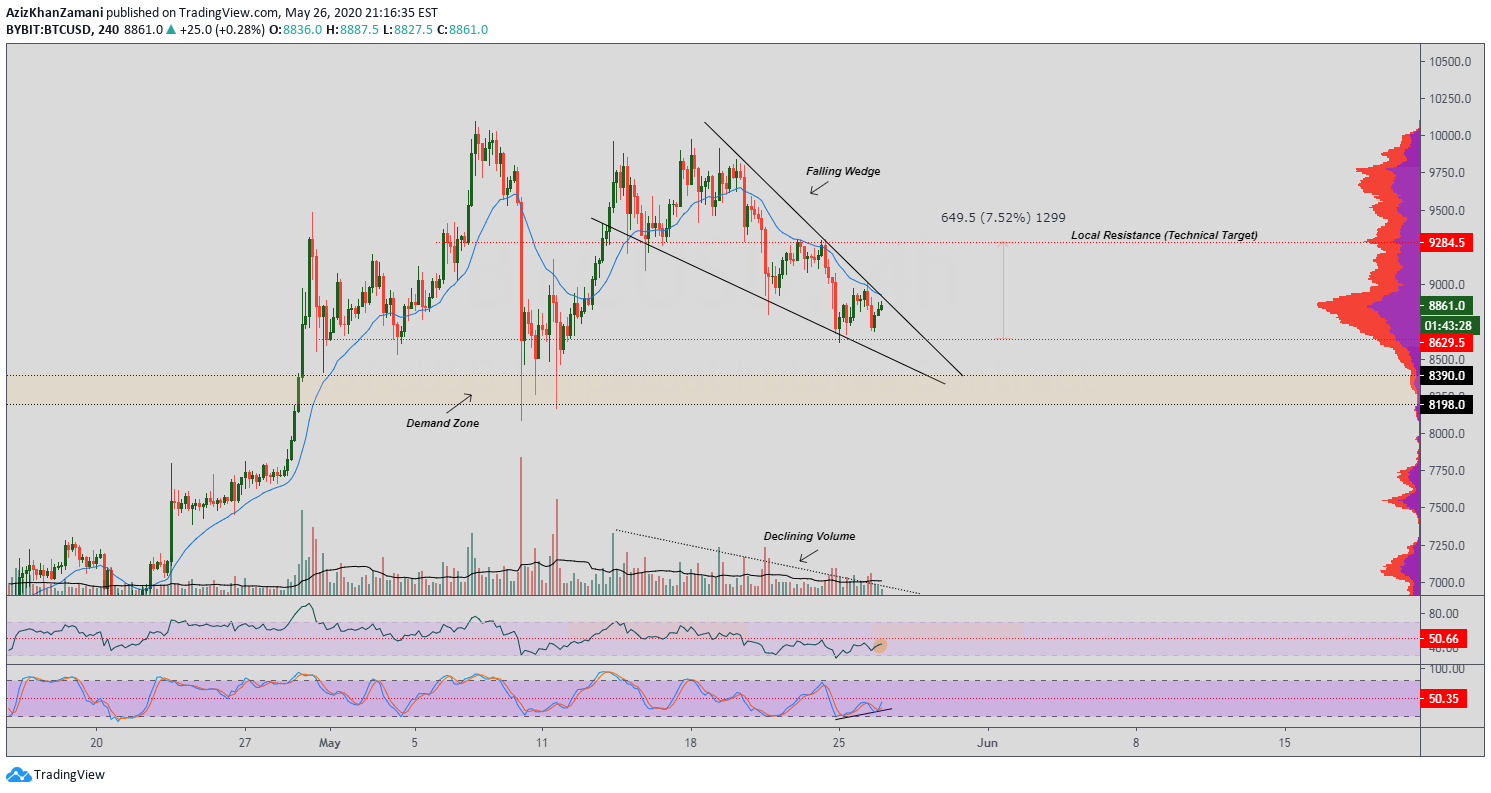 the future of crypto trading bitcoin falling wedge breakout trading view