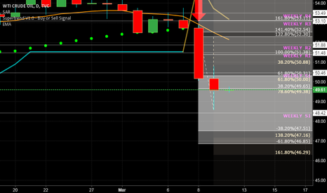 USOIL: Clearly in Downtrend
