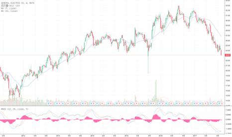 GE: 10.12 币财经 数字货币A股分析