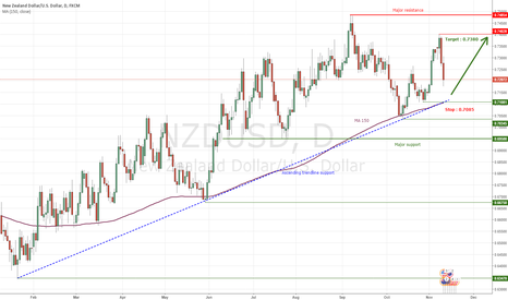 NZDUSD: NZDUSD : Get inside both short and mid term bullish trend