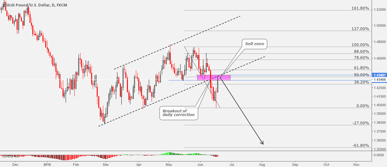 GBPUSD Price In Key Sell Zone