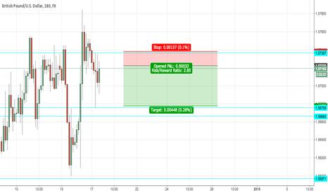 GBPUSD: GBP/USD quick short