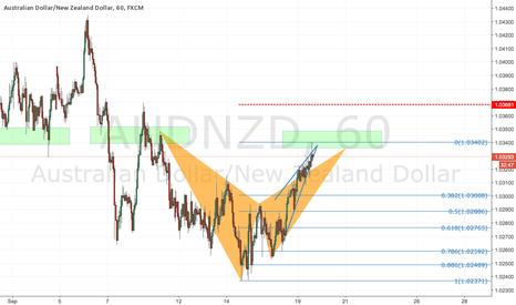 AUDNZD: Bearish bat + rising wedge @ prev structure