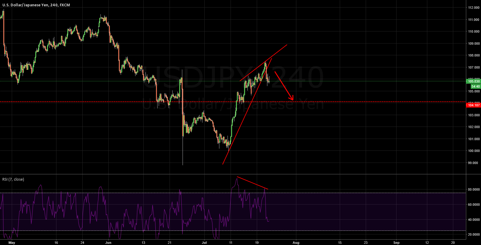 USDJPY: FINALLY, NOW ALL WE WANT IS DOWN DOWN DOWN!