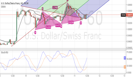 USDCHF: will it valid for usdchf h1 chart??